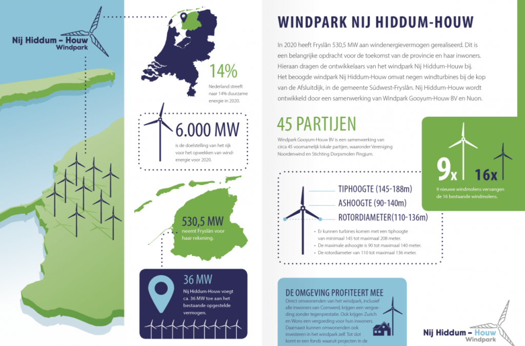 Windpark Nij Hiddum-Houw